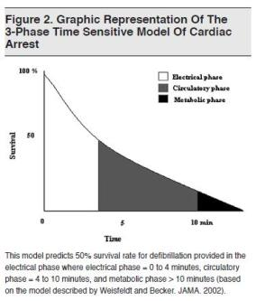 Figure 2. Graphic Representation Of The 3-Phase Time Sensitive Model Of Cardiac Arrest Emergency Medical Practice(6)