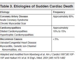 Table 3. Etiologies of Sudden Cardiac Death Emergency Medical Practice