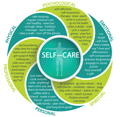 Picture 2 Self-care Wheel